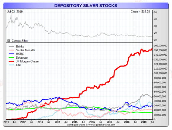 depository silver all warehouses