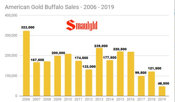 American Gold Buffalo Sales 2006 - 2019