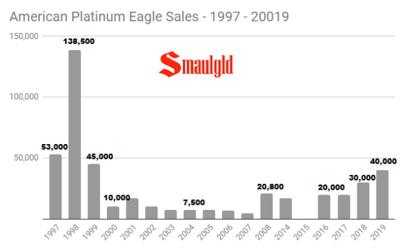 American Platinum Eagle Sales 1999 - 2019