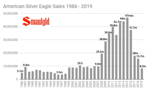 American Silver Eagle sales 1986 - 2019