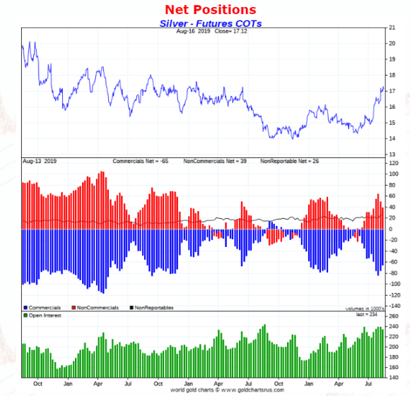 silver COT August 2019