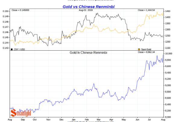 CHinese Yuan vs gold short term