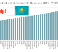 Central Bank of Kazakhstan gold reserves 2015 - june 2019