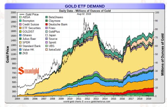 Gold ETF demand