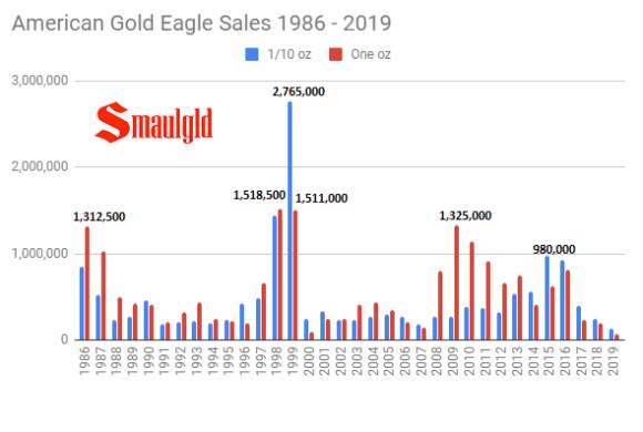 Gold Eagle Sales 1986 - 2019