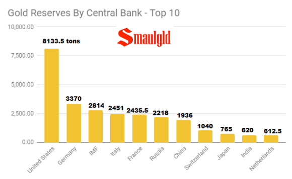Gold Reserves by Central Bank - top 10