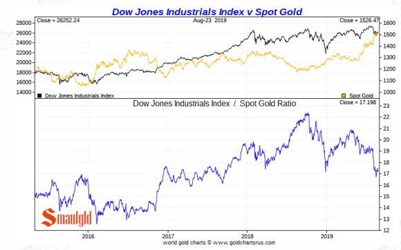 Gold vs the Dow 2019 short term