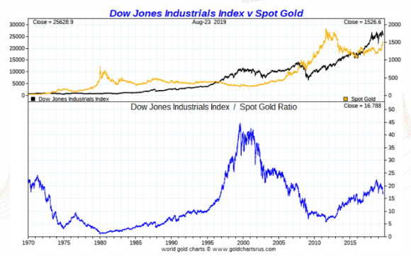 Gold vs the dow 1970-2019