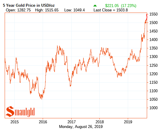 Gold five year price chart
