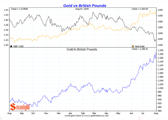 Gold in british pounds short term