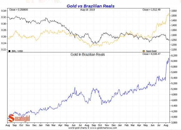 Gold vs Brazialian Real Short Term