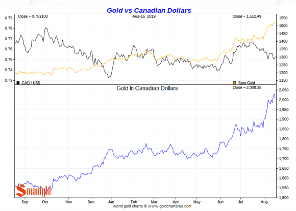 Gold vs Canadian Dollars Short Term