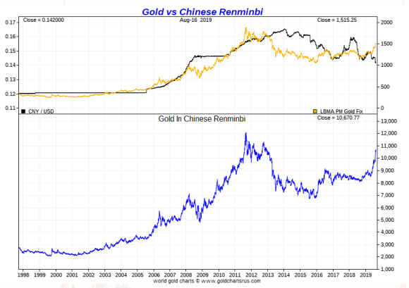 Gold vs Chinese Yuan long term