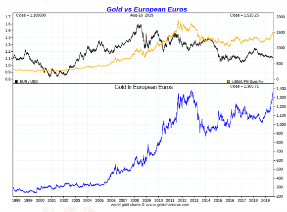 Gold vs Euros long term