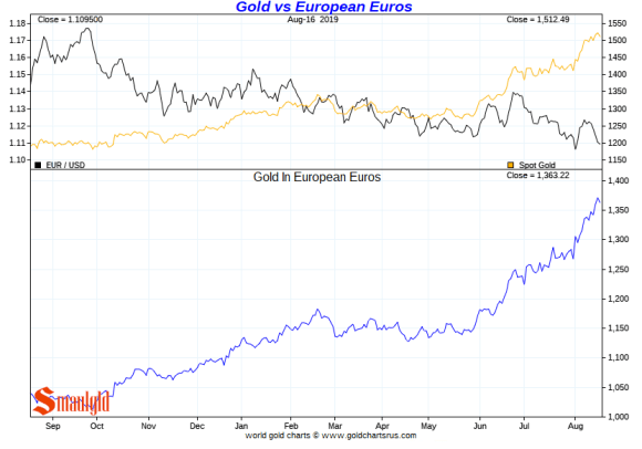 Gold vs Euros short term