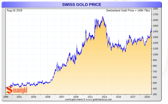 Gold vs Swiss Franc Long Term