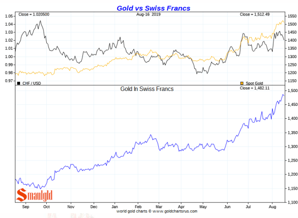Gold vs Swiss Franc Short Term
