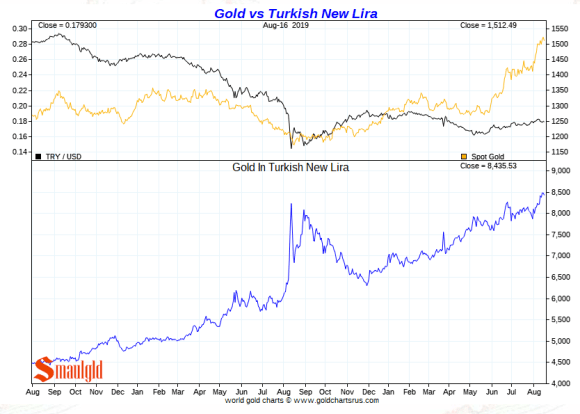 Gold vs Turkish Lira short term