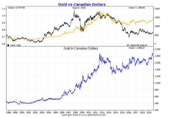 Gold vs canadian dollar long term