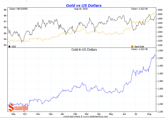 Gold vs dollar short term