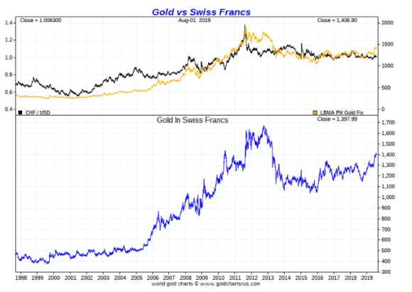 Gold vs swiss franc long term