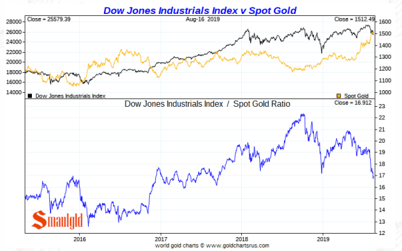 Gold vs the dow