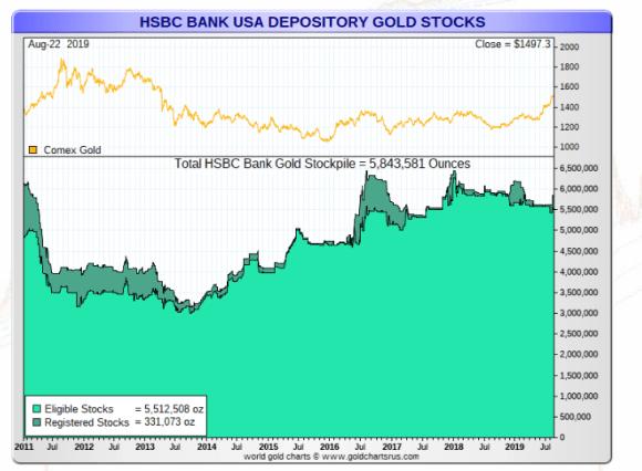 HSBC stock pile gold