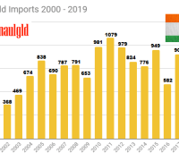 Indian Gold Imports 2000 - 2019