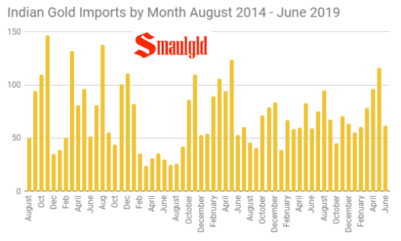 Indian Gold Imports by month August 2014 - June 2019