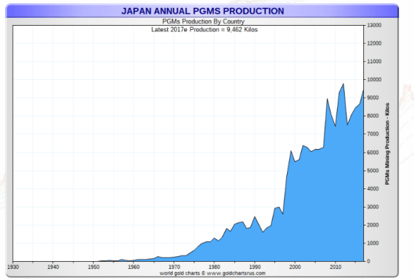 Japan platinum production