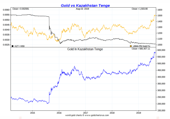Kazakh tenge vs gold