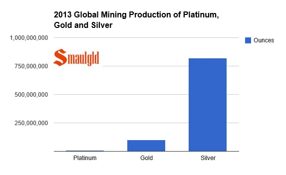 Platinum gold and silver mining bar chart