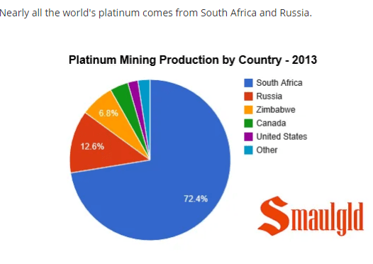 Platinum mining by country