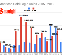 Sales of American Gold Eagle Coins 2005 - 2019