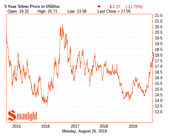 Silver five year price chart 2015 - 2019