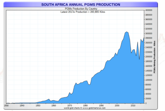 South African Platinum Production