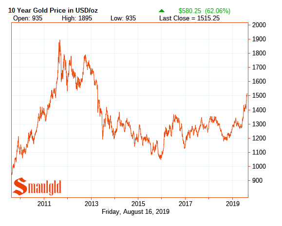 Ten year gold price 2019