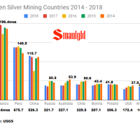 Top silver mining countries 2014 - 2019