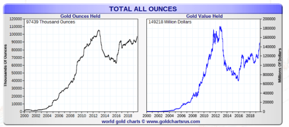 Total ounces in stock piles 97 million ounce 3017 tons