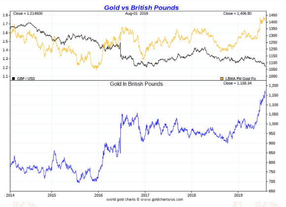 gold in britishpounds long term