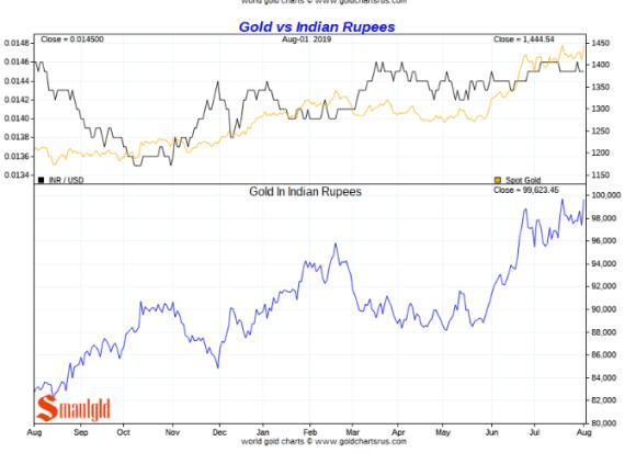 gold vs indian rupee short term