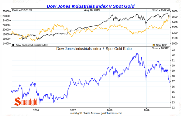 Gold vs the dow 2016 -2019