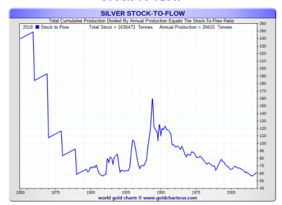silver stock to flow ratio