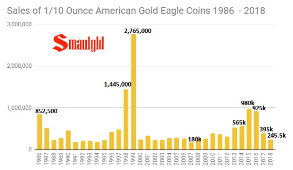 1-10 ounce american gold eagle sales 1986 - 2018