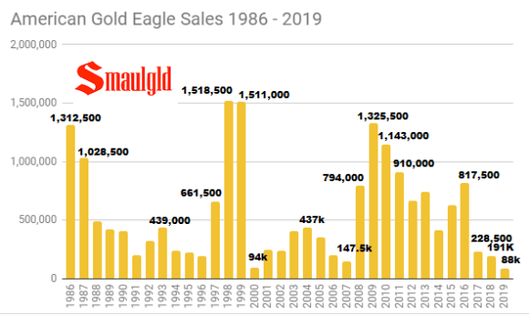 American Gold Eagle sales 1986 -2019 chart