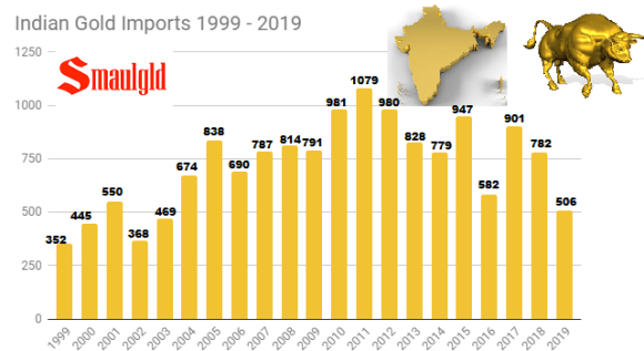 Indian Gold Imports 1999 - 2019 chart