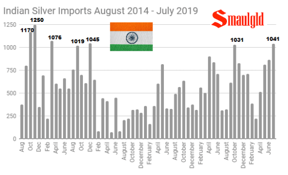 Indian Silver Imports by month August 2014 - July 2019
