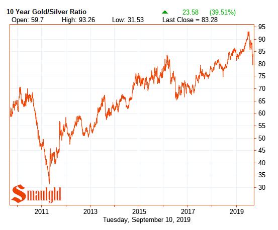 Gold silver ratio 2009 - 2019
