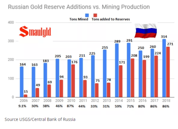 Russian Gold Reserves vs mining production