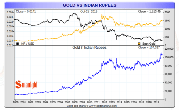 Gold vs indian rupee